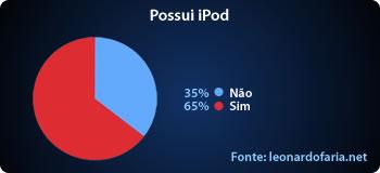 Possui iPod