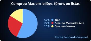 Compra Mac em leilões, fóruns ou listas