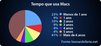 Tempo que usa Mac