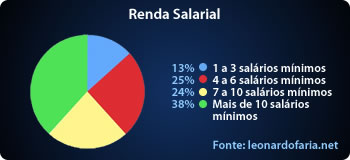 Renda Salarial
