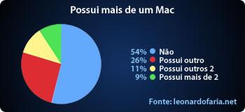 Possui mais de um Mac