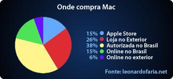 Onde compra seu Mac